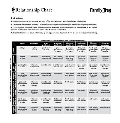 34 Family Tree Templates Pdf Doc Excel Psd Free Premium Templates Relationship Chart Template Excel