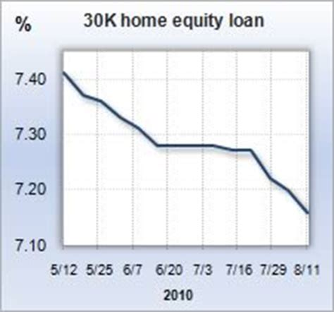 interest rate roundup home equity
