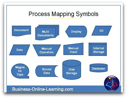 Overview On Business Process Diagrams Business Process Mapping Template