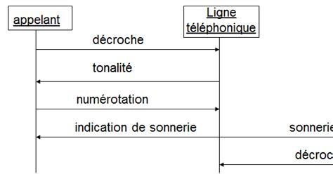 exercice uml corrigé diagramme de sequence pdf exercice uml avec correction gratuit
