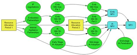 influence diagram software influence diagram tool images how to guide and refrence