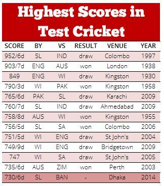 cricket highest score highest test scores cricket infographic cricket