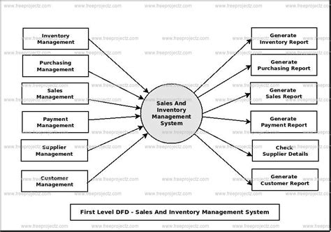 sales and inventory system data flow diagram inventory management system data flow diagram www