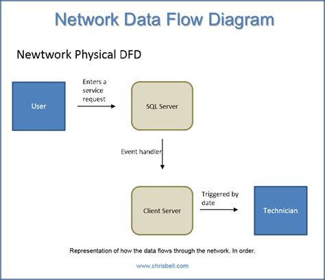 network data flow diagram flow chart representation choice image free any chart