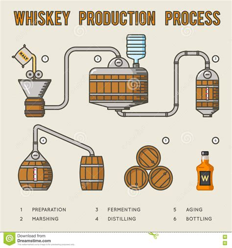 How To Make A L From A Whiskey Bottle by Whiskey Production Process Distillation And Aging Whisky