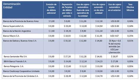 bancos o cajas que no cobran comisiones el bcra 243 las comisiones que cobran los principales