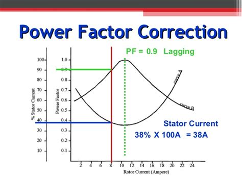 power factor correction in synchronous motor 14 synchronous motors