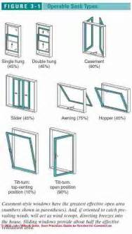 Types Of Windows Designs Guide To Types Of Windows Skylights