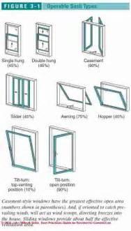 Types Of Windows Designs Windows Doors Best Installation Practices