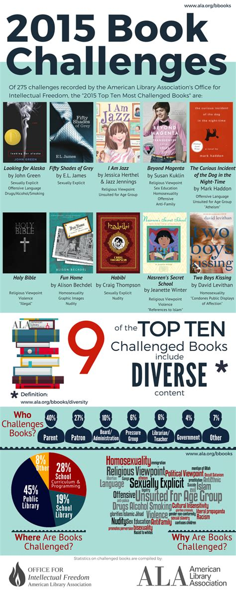 list of challenged books 2015 top ten most challenged books intellectual freedom