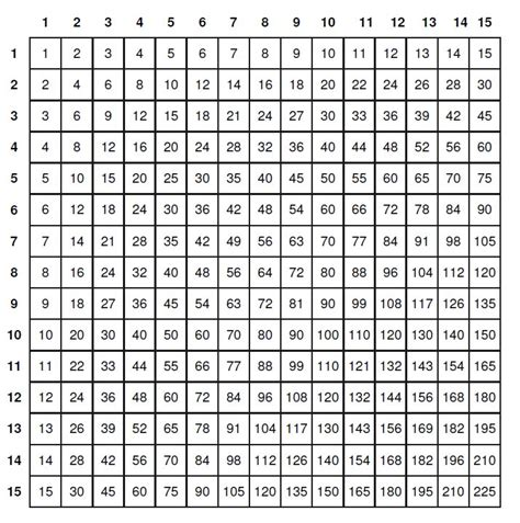 tavola pitagorica tabelline seiaiken tavola pitagorica da 1 a 15