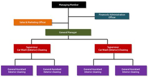 Business Plan Organizational Chart Organization Chart 9 Business Plans For Guest Houses
