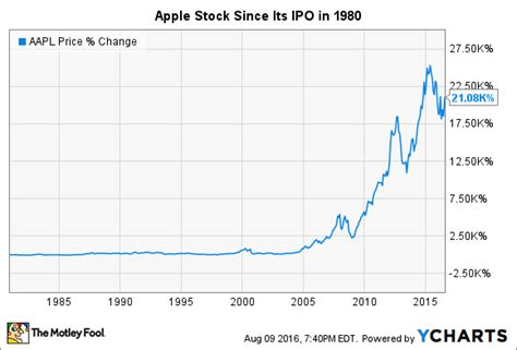apple stock price apple s stock split history nasdaq com