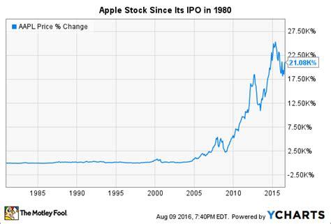 apple stock apple s stock split history the motley fool