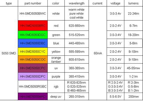 reverse mount led  smd led datasheet buy led