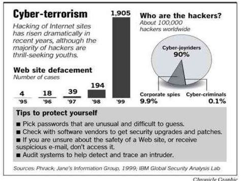 Cyber Terrorism Essay by Terrorism In The United States Essays 3 Minute Thesis Slides