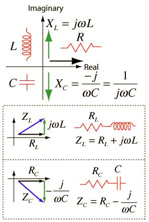 resistance of capacitor and inductor if the value inductance is big what happens to the output s voltage