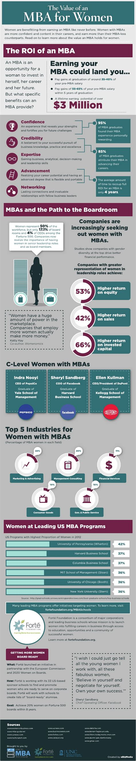 Value Of Mba After 40 by The Value Of An Mba For Infographic