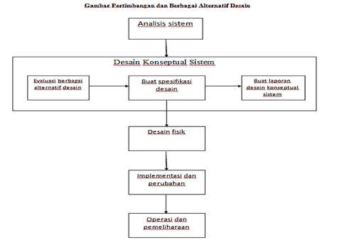 desain database sistem pakar sistem informasi akuntansi