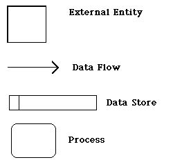 data flow diagram symbols meaning data flow diagram sisi