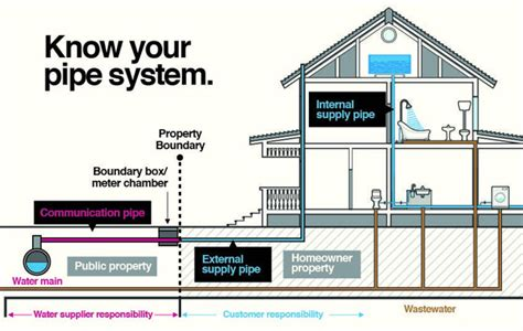 home drainage system diagram house flood lets learn how to drain that