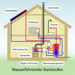 wasser kamin kaminofen wasserf 252 hrend ofen mit wasser unterst 252 tzt heizung