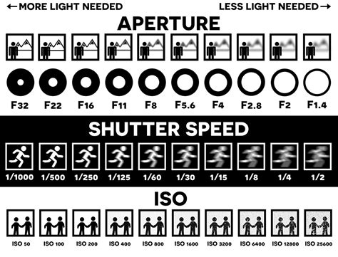 photography setting chart aperture speed and iso lbms media lab