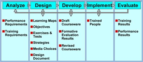 web based learning design implementation and evaluation books addie phase evaluation themakingofschooladmin