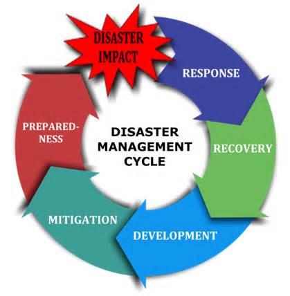 emergency management planning cycle disaster nursing nursing