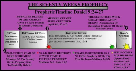 Seventy Weeks daniel 70 weeks by april sears this is daniel by april sears