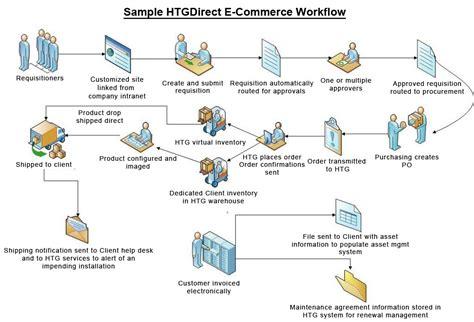 ecommerce workflow procurement htg inc