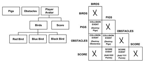 game design hierarchy gamasutra game design tools for collaboration