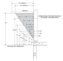 How High To Mount Tv On Wall In Bedroom What S The Minimum Distance For A Mantle Above A Fireplace