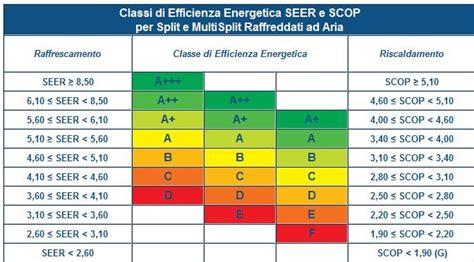calcolo classe energetica appartamento eurotherm caldaie condizionatori climatizzatori e