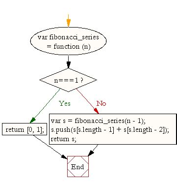 flowchart for fibonacci series flowchart for fibonacci series create a flowchart