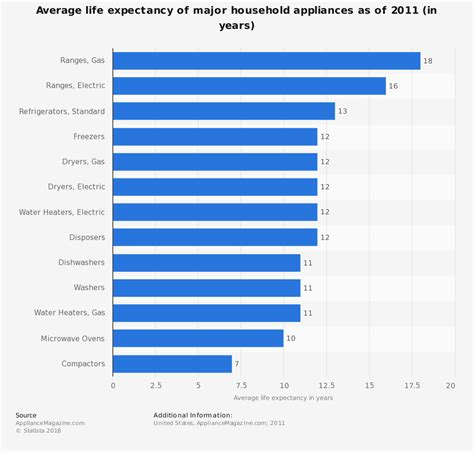 average of major household appliances expectancy 2011 statistics