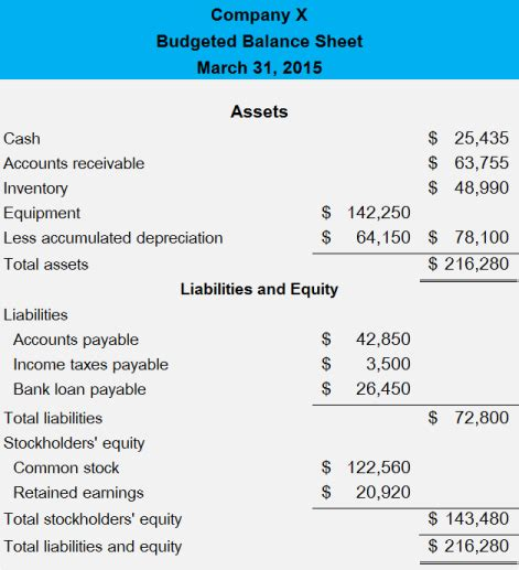 Essay On Why We Should Not Have Homework Essayuniversity Web Fc2 Com Balance Sheet Budget Template
