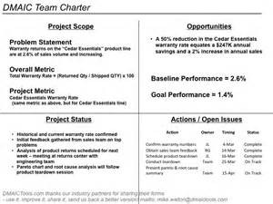 team charter template dmaic process improvement excel and ppt templates exles