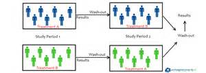 What Is Blinding In Research Evidence Based Practice Study Designs Prehospital