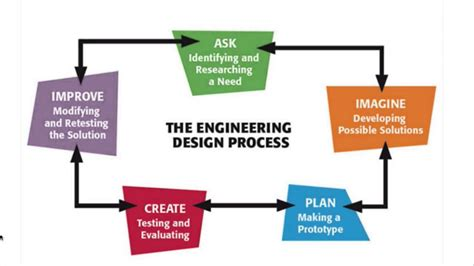 design definition in engineering engineering design process youtube