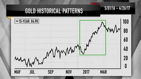 seasonal pattern for gold cramer s charts reveal bitcoin is not replacing gold