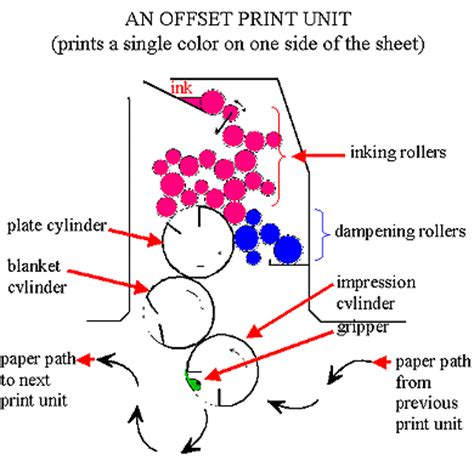 does color work how a printing press works