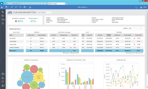Cognos Analytics 11 Reporting Architecture And Administration Element61 Cognos Dashboard Templates