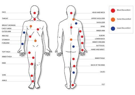 tattoo pain chart  wallpaper  tattoo pain chart