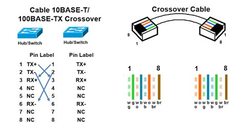 rj45 crossover cable wiring diagram rj45 color chart