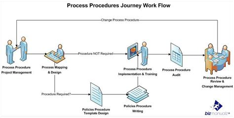 Has Your Process Procedures Project Stalled Project Management Procedure Template