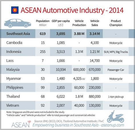 volkswagen manufacturing country southeast asia automotive industry overview market