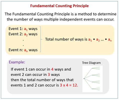 The Fundamental Counting Principle Worksheet by Fundamental Counting Principle Worksheet Mmosguides