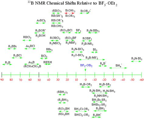 Proton Nmr Shift Table by H Nmr Chemical Shifts Table Chemistry Help