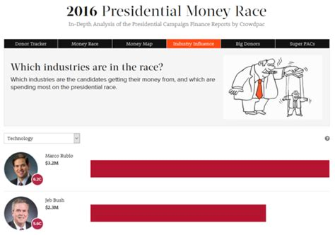 Polls For Money - polls stats and parodies the 10 must follow websites of